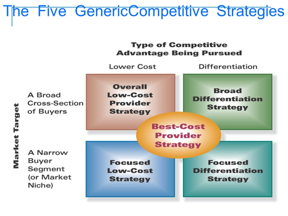 The Five GenericCompetitive Strategies