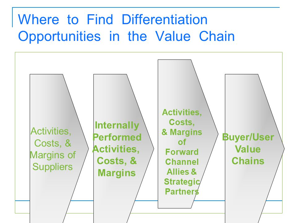 Where to Find Differentiation Opportunities in the Value Chain Internally Performed Activities, Costs, & Margins Activities, Costs, & Margins of Suppl