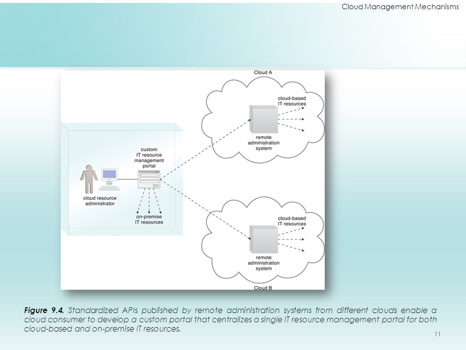 Cloud Management Mechanisms Figure 9.4. Standardized APIs published by remote administration systems from different clouds enable a cloud consumer to