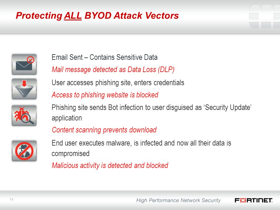 14 Protecting ALL BYOD Attack Vectors Email Sent – Contains Sensitive Data Mail message detected as Data Loss (DLP) User accesses phishing site, enter