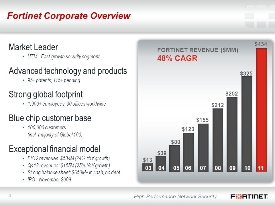 3 Fortinet Corporate Overview $434 $39 $80 $123 $155 $212 $252 $325 FORTINET REVENUE ($MM) 48% CAGR $13 03 04 05 06 07 08 09 10 11 Market Leader UTM -