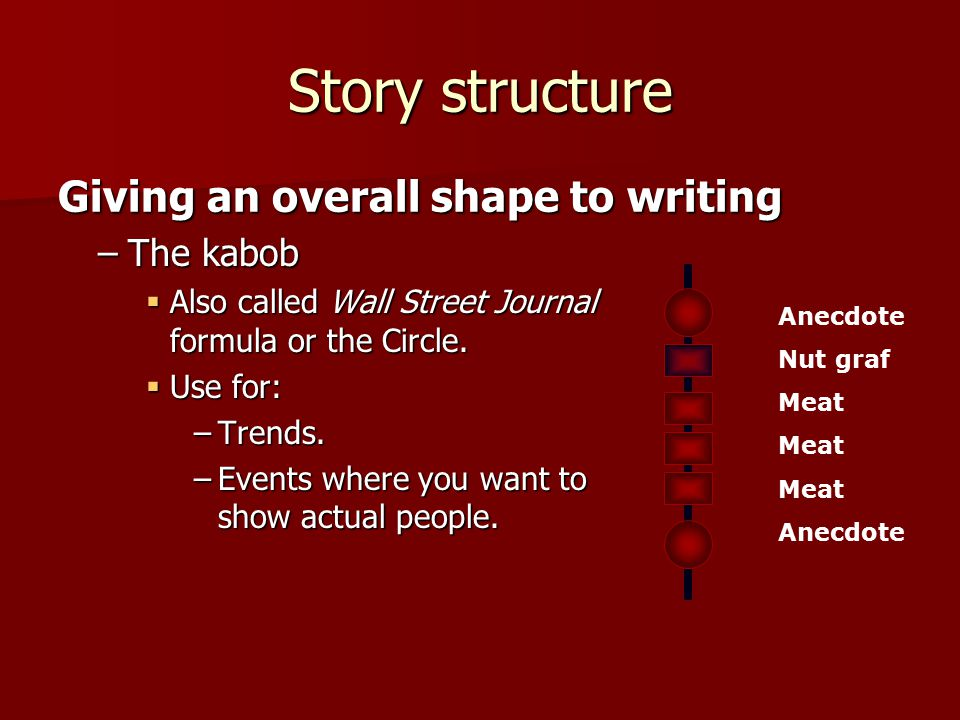 Story structure –The kabob  Also called Wall Street Journal formula or the Circle.