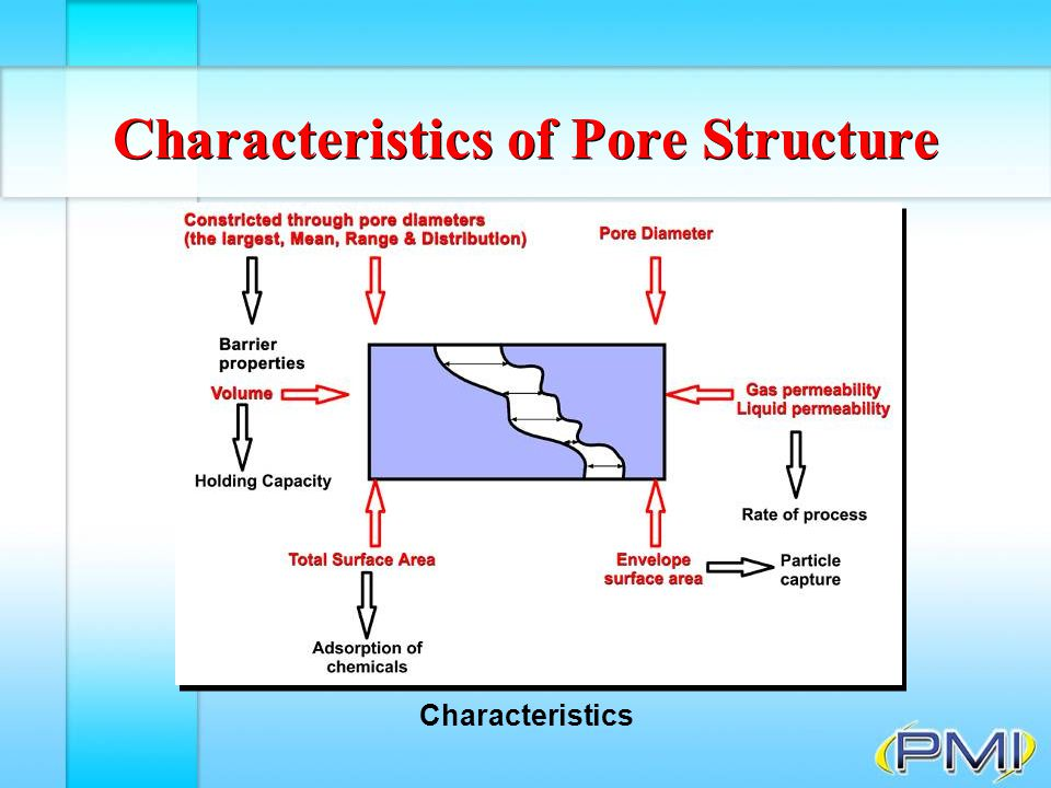 Non-Mercury Intrusion Porosimetry F Can detect one kind of pore in a mixture Summary F Can measure all characteristics measurable by Mercury Intrusion without using any toxic material or high pressures
