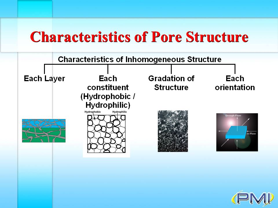 Extrusion Porosimetry F Displaced liquid flows through membrane & measured Principle of extrusion porosimetry