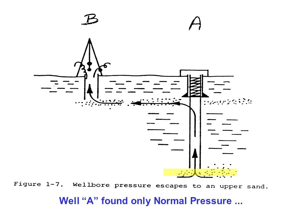 13 Well A found only Normal Pressure...