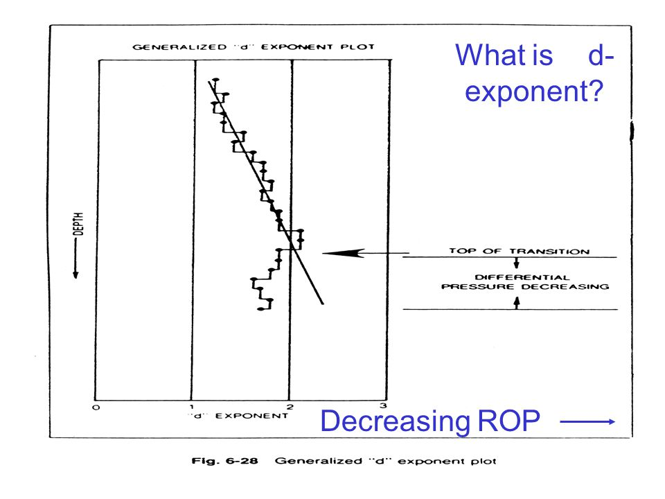 24 Decreasing ROP What is d- exponent?