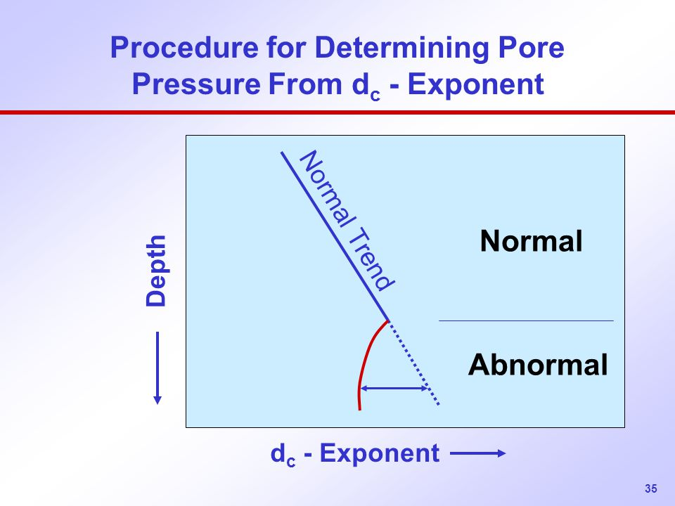 35 Procedure for Determining Pore Pressure From d c - Exponent d c - Exponent Depth Normal Abnormal Normal Trend