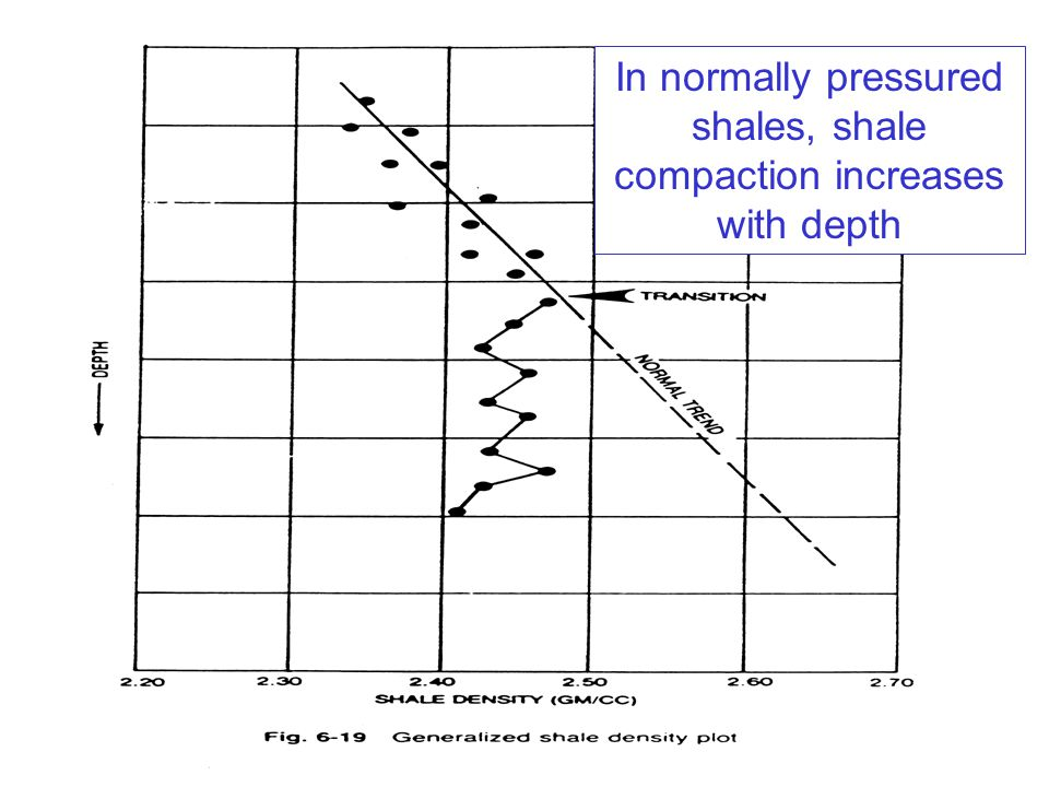 37 In normally pressured shales, shale compaction increases with depth