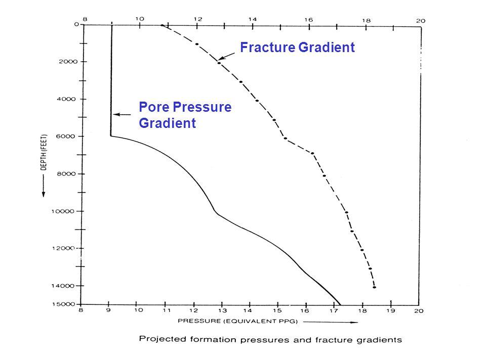 6 Pore Pressure Gradient Fracture Gradient