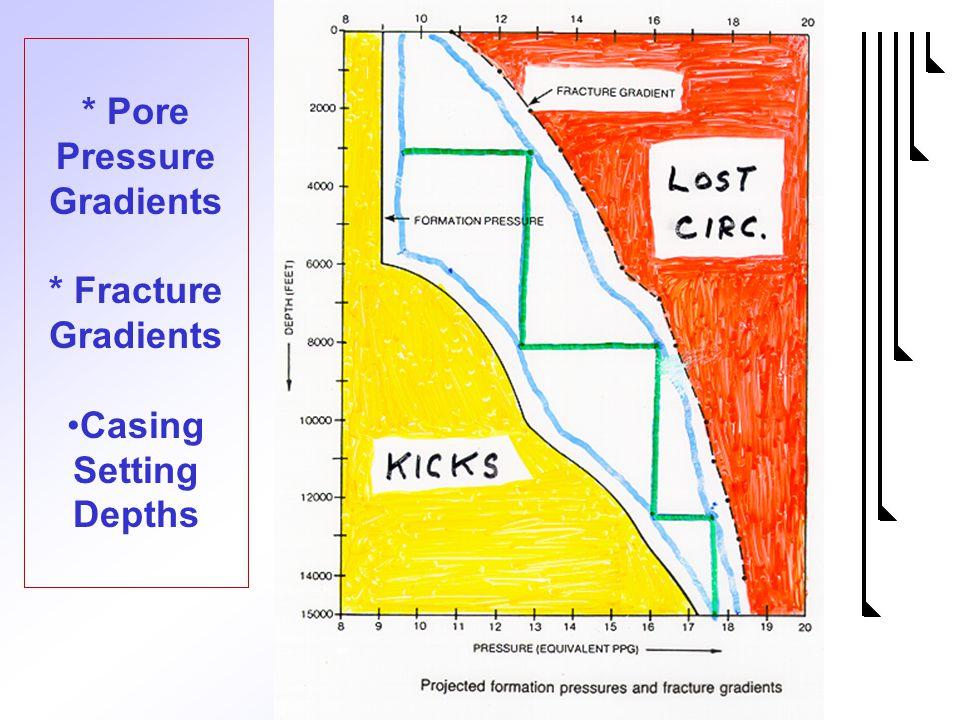 7 * Pore Pressure Gradients * Fracture Gradients Casing Setting Depths