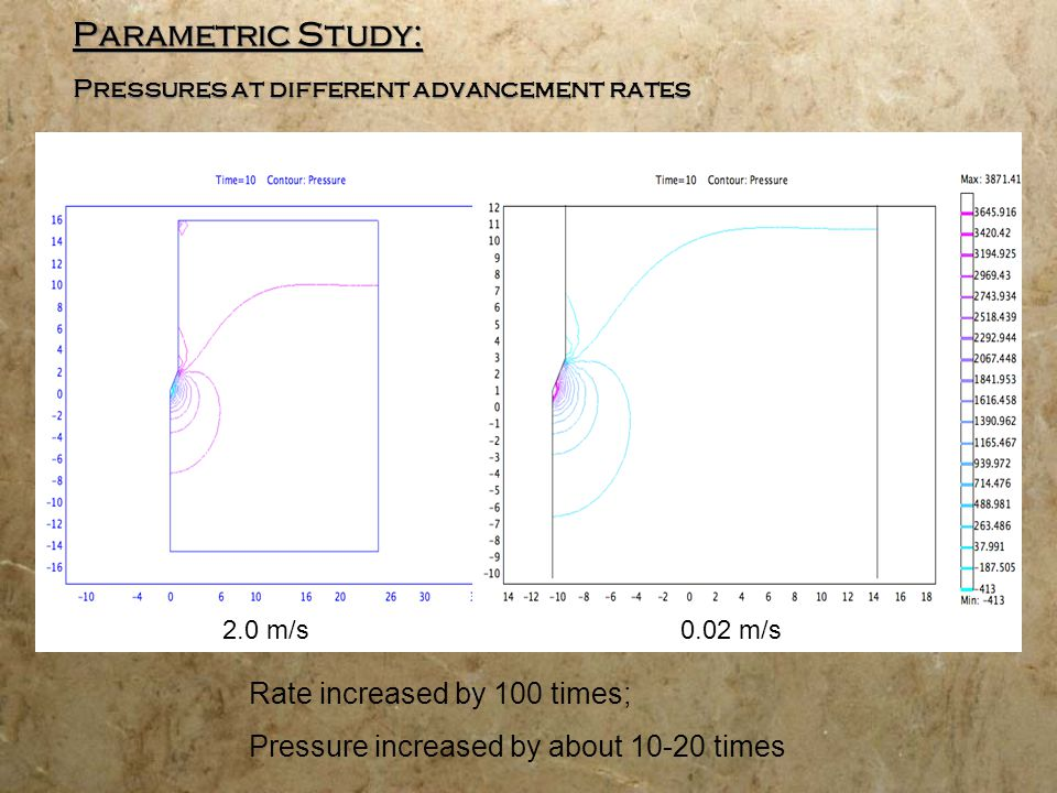Parametric Study: Pressures at different advancement rates 2.0 m/s0.02 m/s Rate increased by 100 times; Pressure increased by about 10-20 times