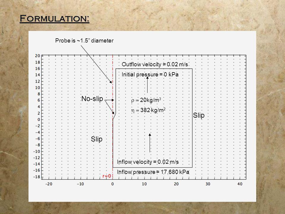 Solution: Pressure Profile