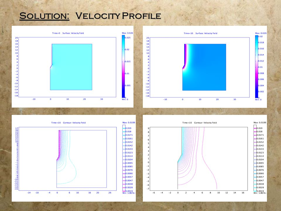 Solution: Velocity Profile