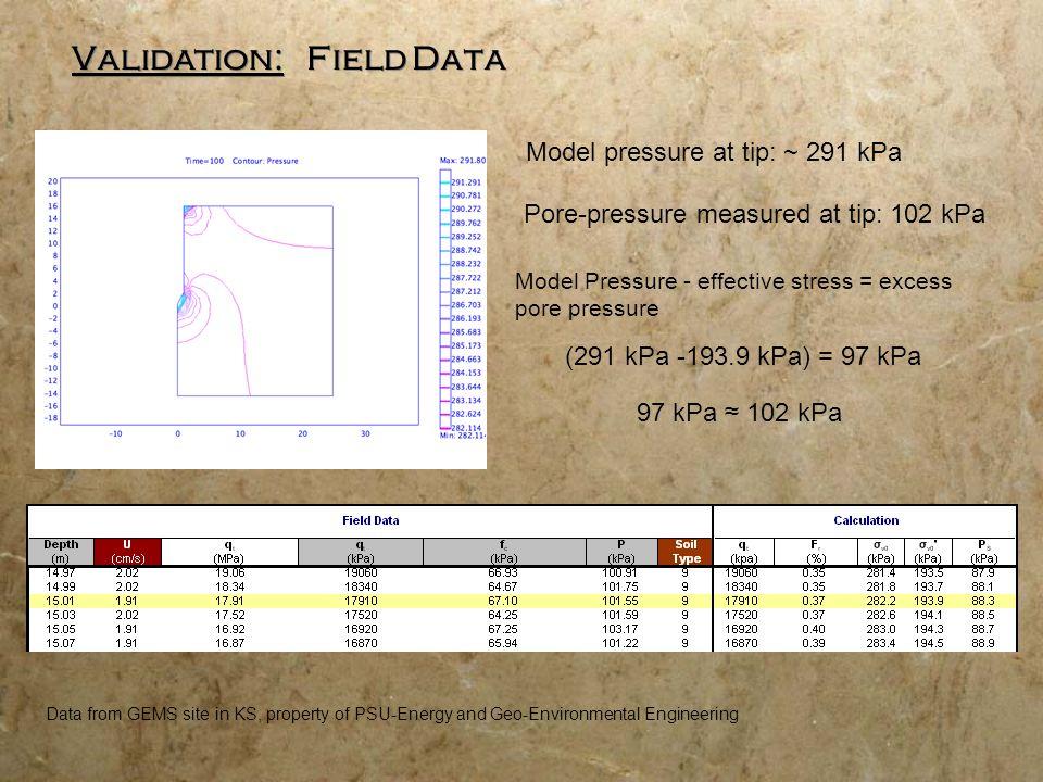 Validation: Strain Path Method by Baligh 2 :