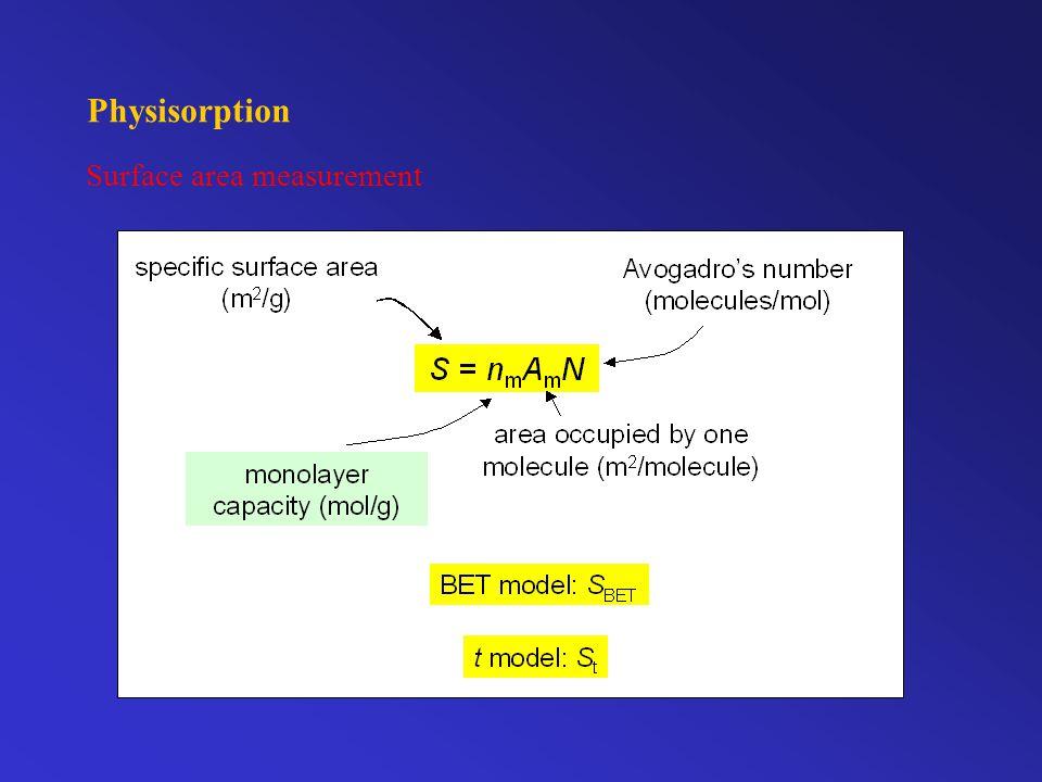 Physisorption Surface area measurement