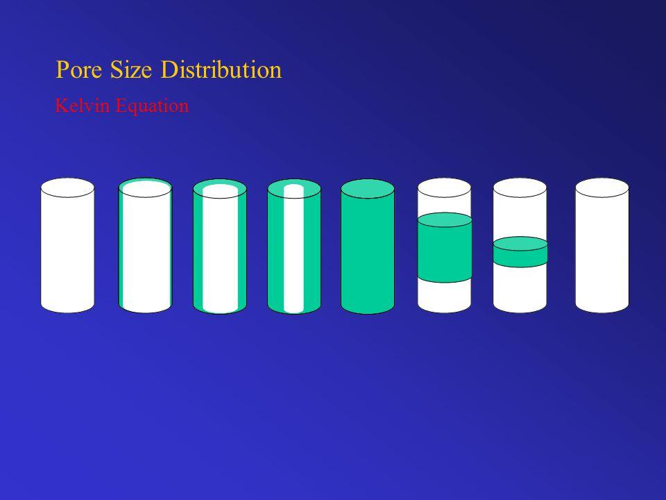 Pore Size Distribution Kelvin Equation