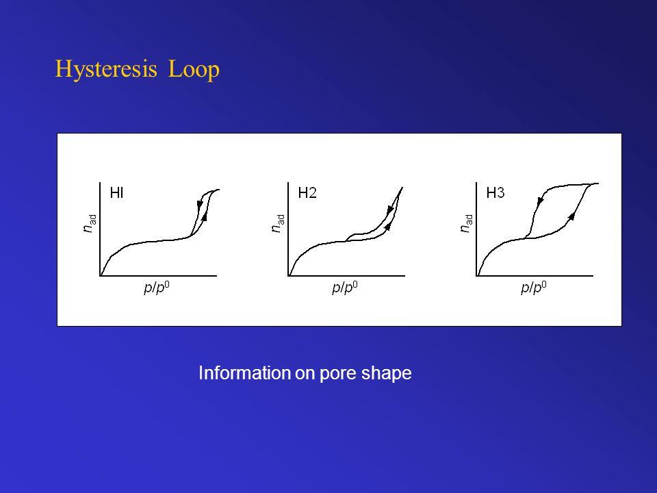 Hysteresis Loop Information on pore shape