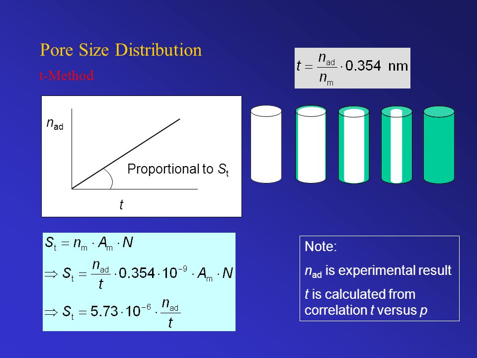 Pore Size Distribution t-Method n ad t Proportional to S t Note: n ad is experimental result t is calculated from correlation t versus p