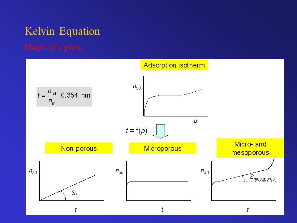 Kelvin Equation Shape of t-plots