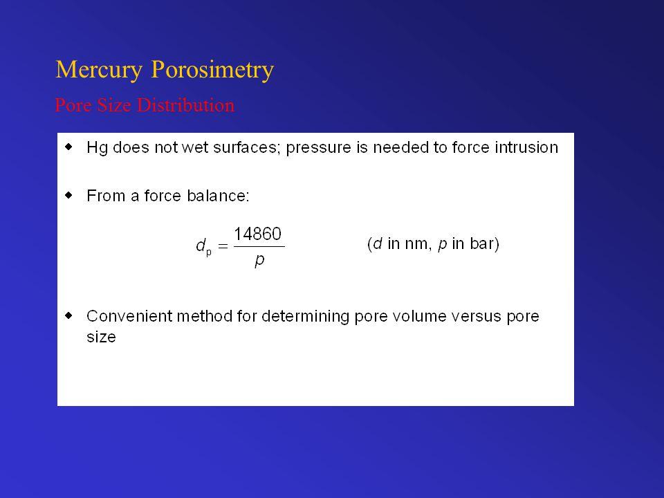 Mercury Porosimetry Pore Size Distribution