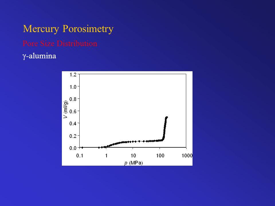 Mercury Porosimetry Pore Size Distribution  -alumina