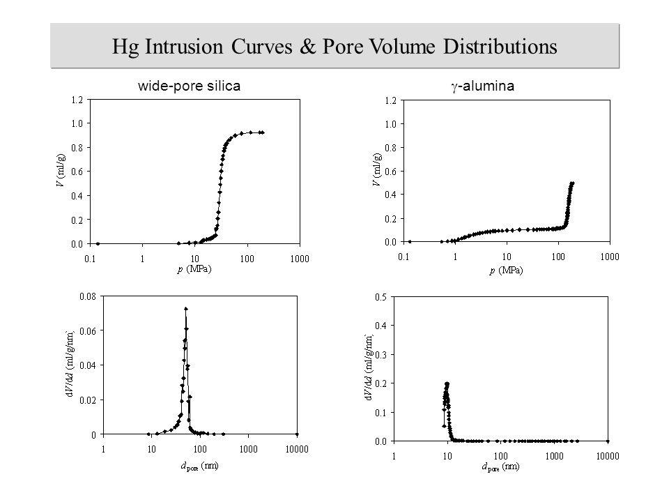 wide-pore silica  -alumina Hg Intrusion Curves & Pore Volume Distributions