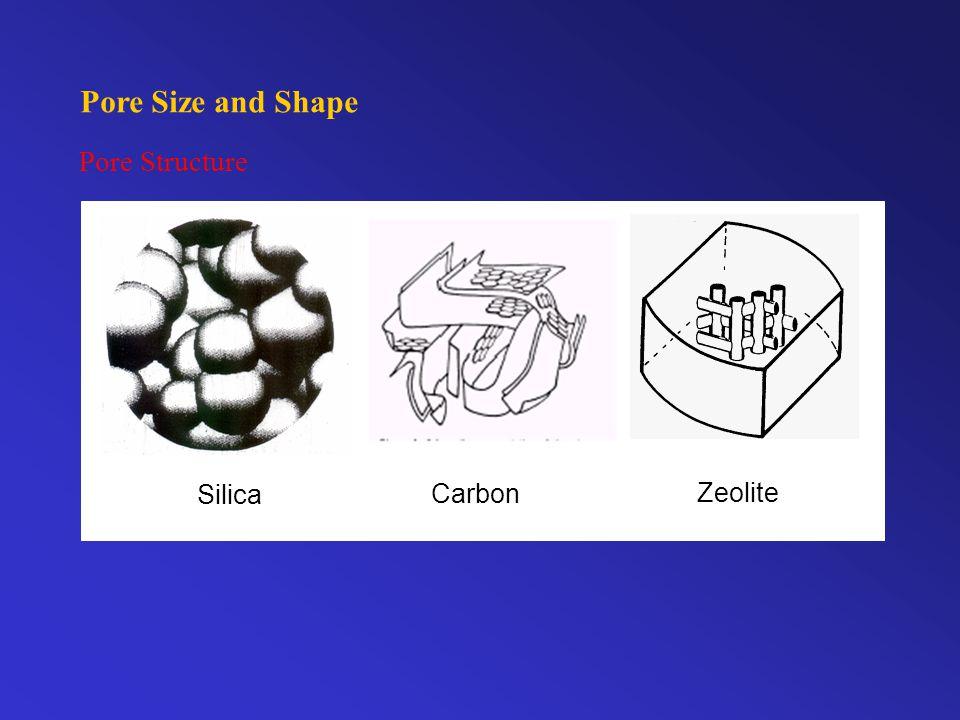 Pore Size and Shape Pore Structure Silica Carbon Zeolite