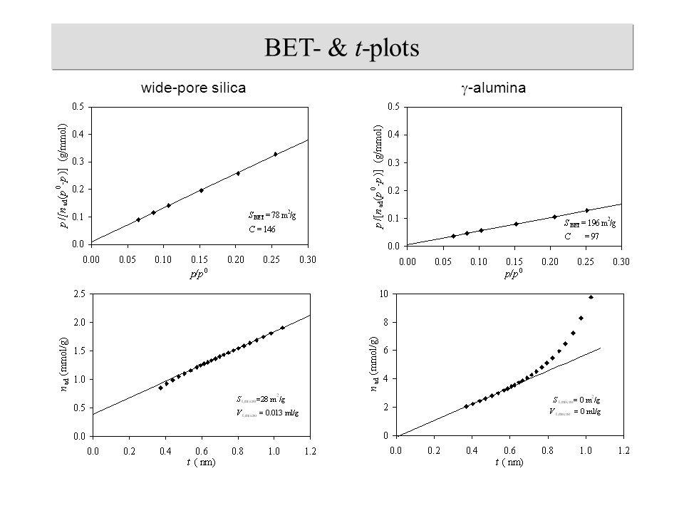 BET- & t-plots wide-pore silica  -alumina