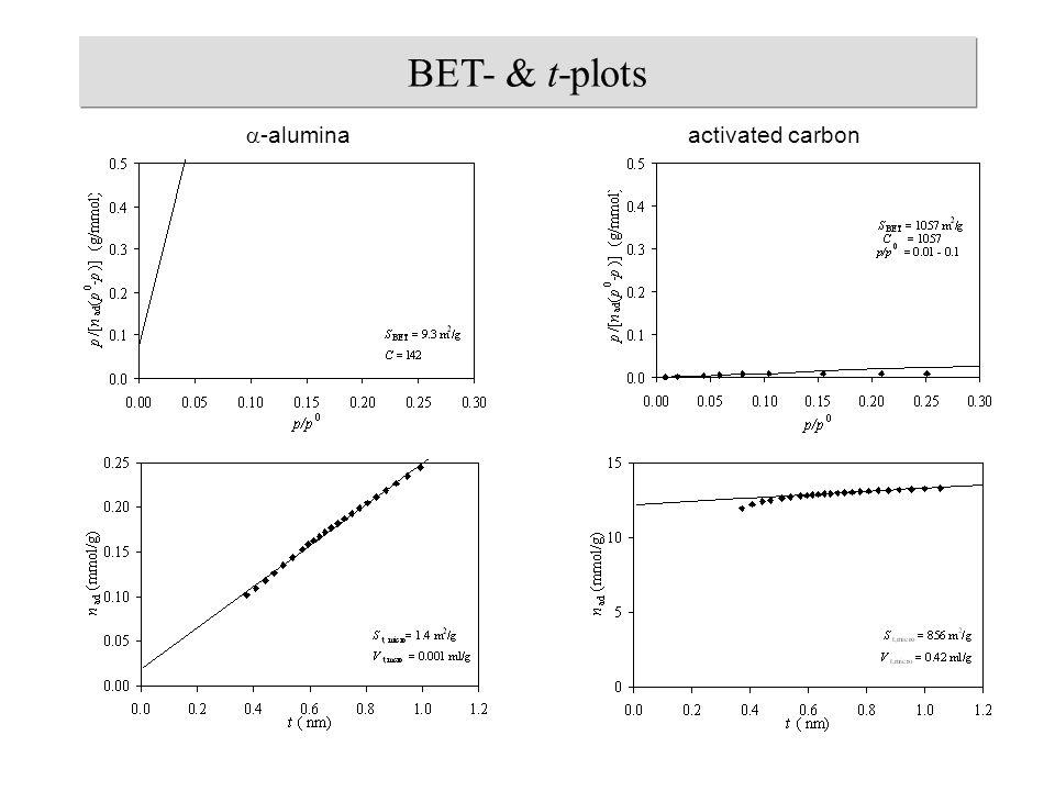  -alumina activated carbon BET- & t-plots