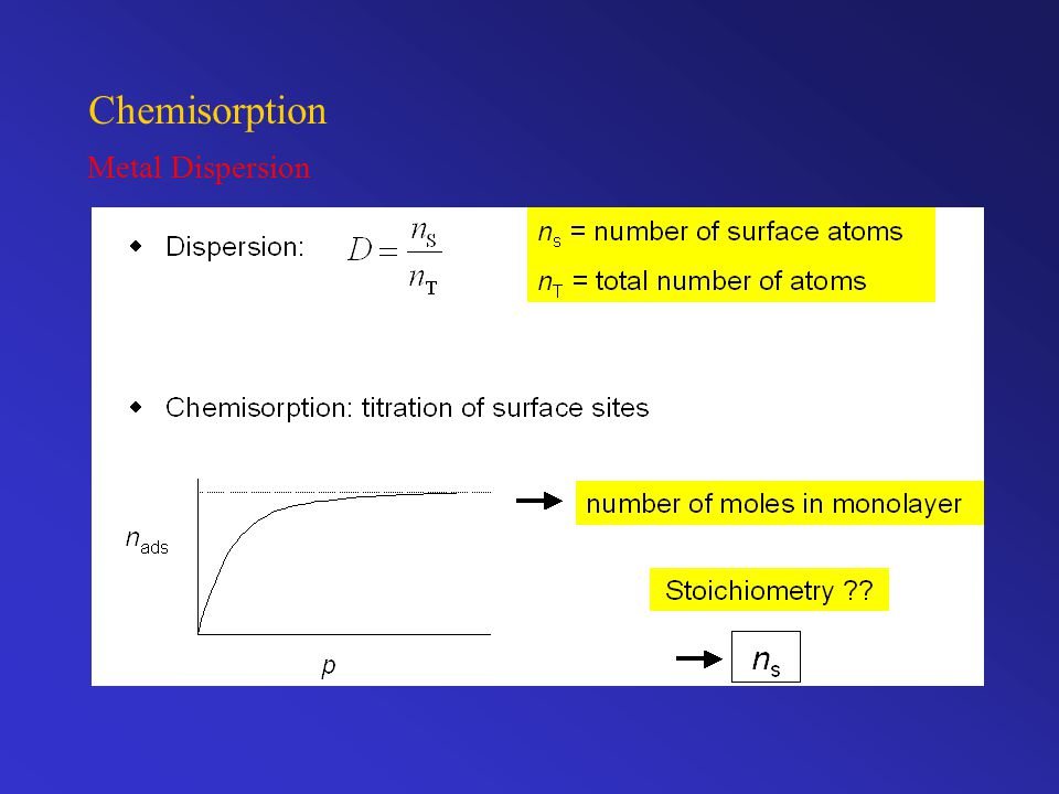 Chemisorption Metal Dispersion