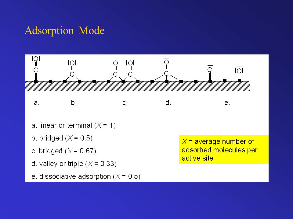 Adsorption Mode