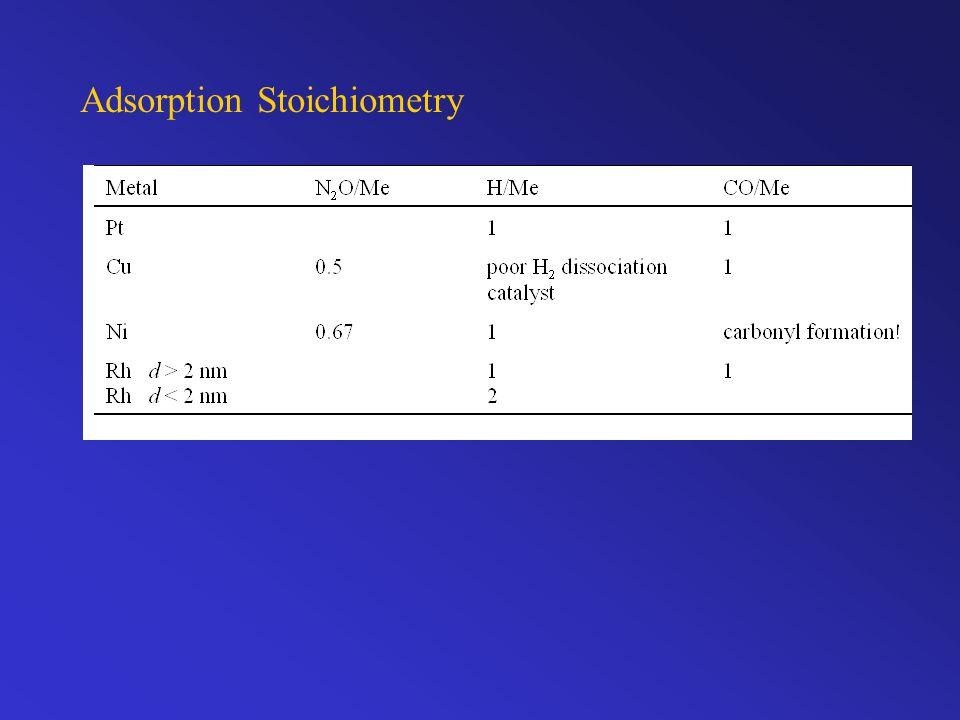 Adsorption Stoichiometry