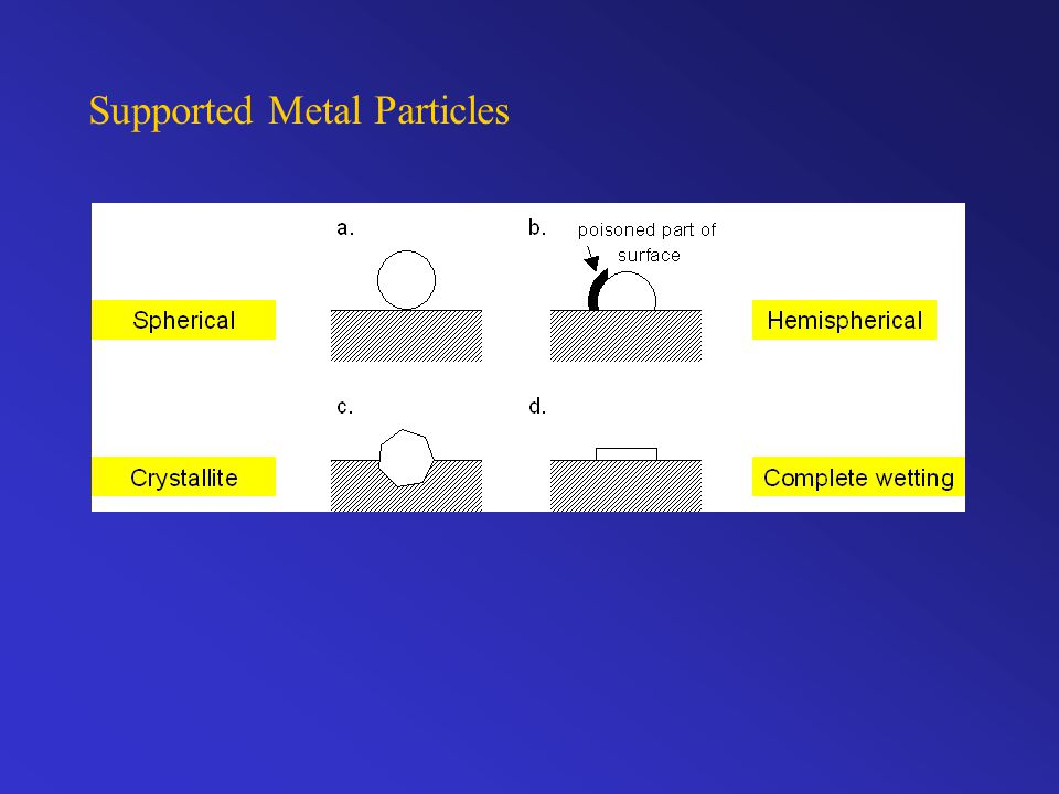 Supported Metal Particles