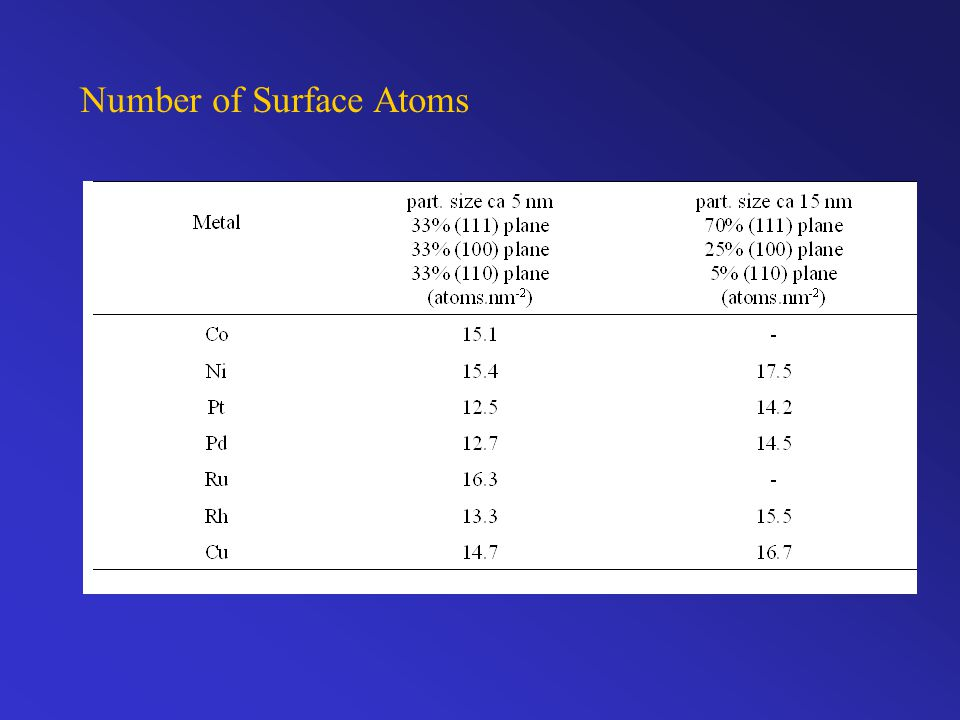 Number of Surface Atoms