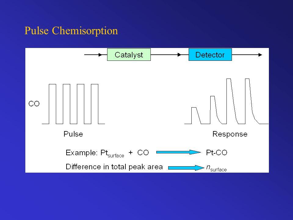 Pulse Chemisorption