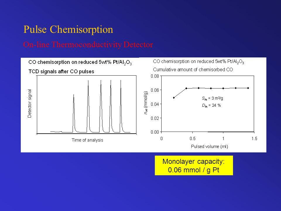 Monolayer capacity: 0.06 mmol / g Pt On-line Thermoconductivity Detector