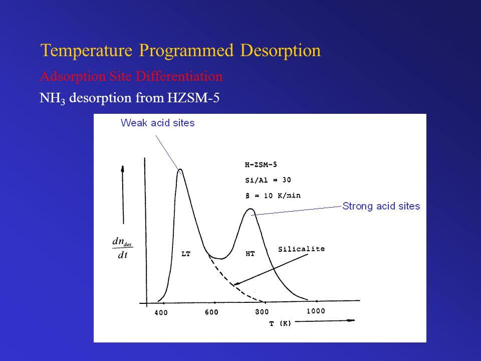 Temperature Programmed Desorption Adsorption Site Differentiation NH 3 desorption from HZSM-5