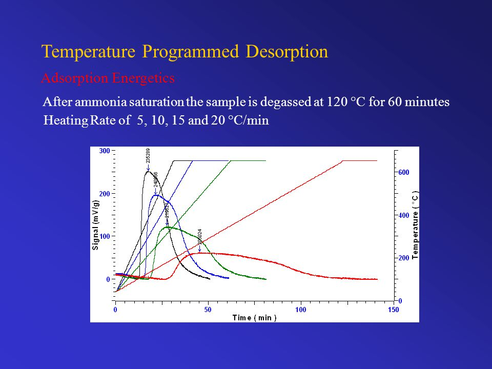 Temperature Programmed Desorption Adsorption Energetics After ammonia saturation the sample is degassed at 120 °C for 60 minutes Heating Rate of 5, 10