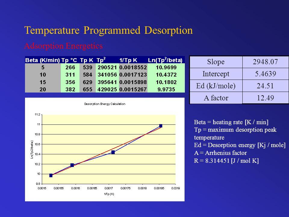 Temperature Programmed Desorption Adsorption Energetics Beta = heating rate [K / min] Tp = maximum desorption peak temperature Ed = Desorption energy [Kj / mole] A = Arrhenius factor R = 8.314451 [J / mol K] 12.49A factor 24.51Ed (kJ/mole) 5.4639Intercept 2948.07Slope