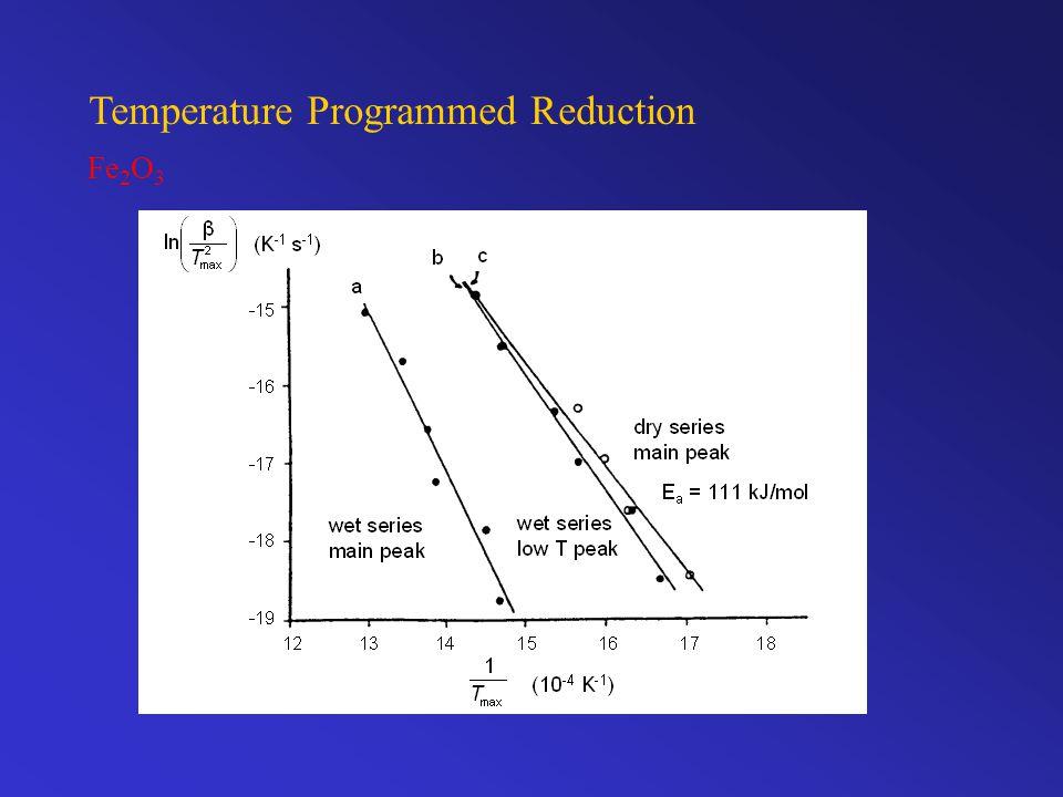 Temperature Programmed Reduction Fe 2 O 3