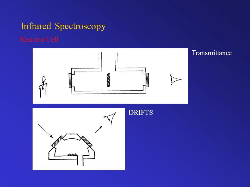 Reactor Cell DRIFTS Transmittance