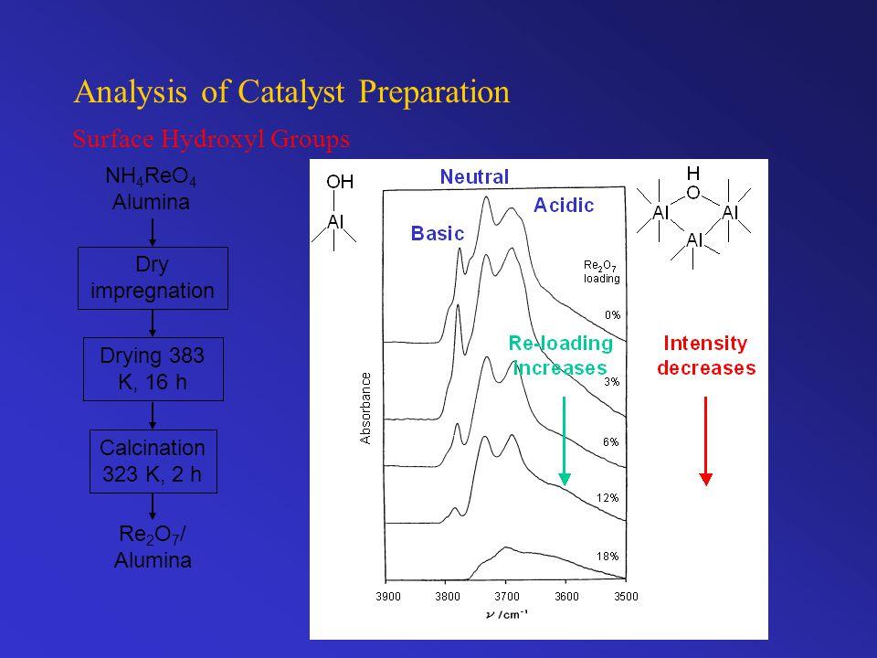 Analysis of Catalyst Preparation Surface Hydroxyl Groups NH 4 ReO 4 Alumina Dry impregnation Drying 383 K, 16 h Calcination 323 K, 2 h Re 2 O 7 / Alumina
