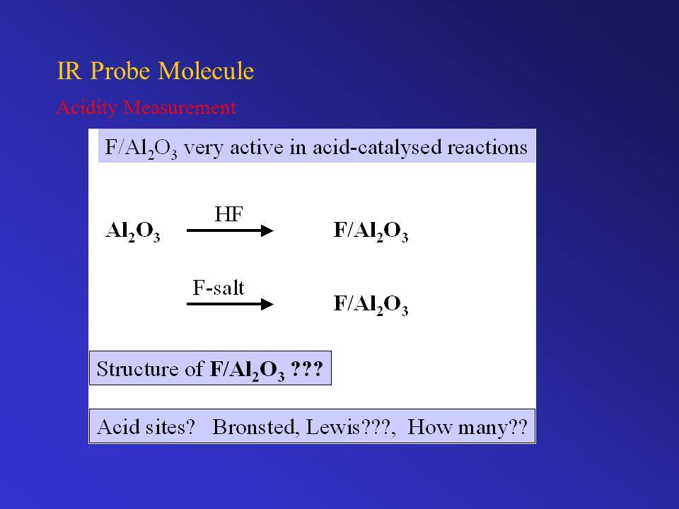 IR Probe Molecule Acidity Measurement