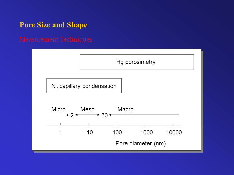 Pore Size and Shape Measurement Techniques 1 10 100 1000 10000 Pore diameter (nm) Micro Meso Macro 2 50 N 2 capillary condensation Hgporosimetry