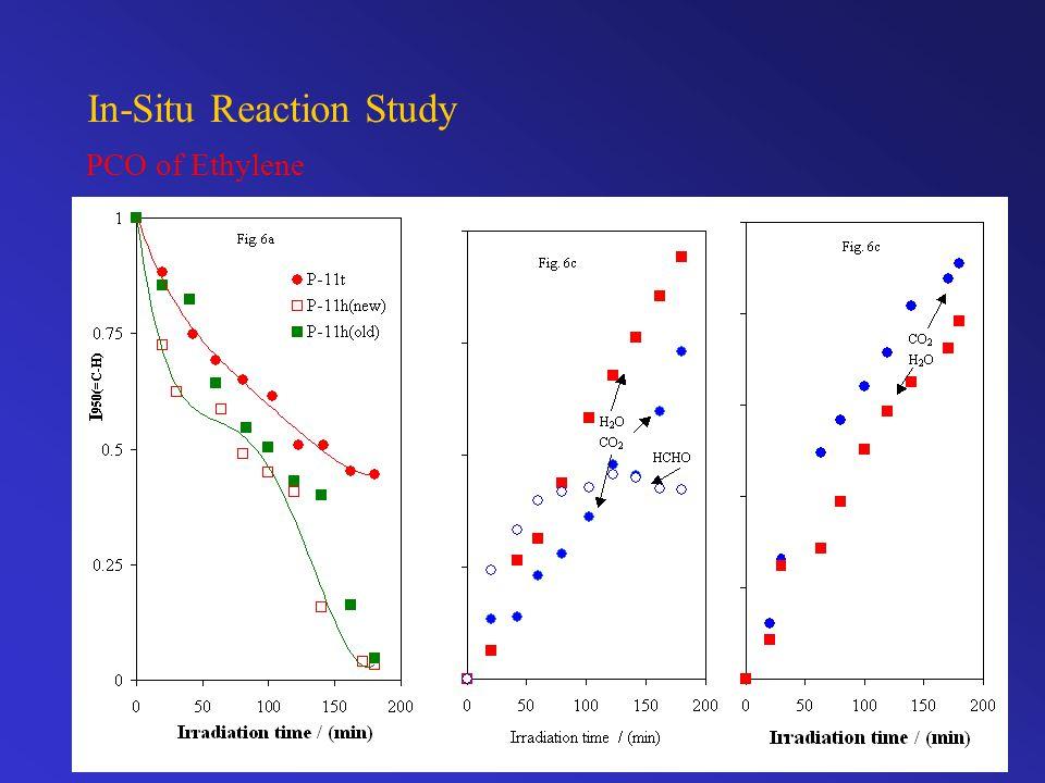 In-Situ Reaction Study PCO of Ethylene