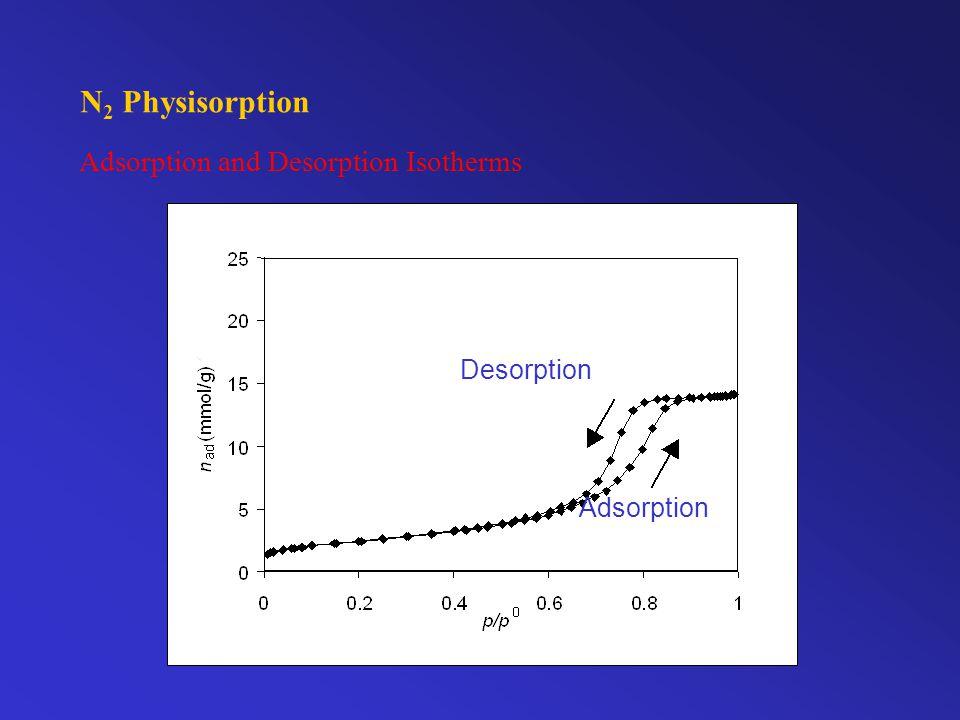 N 2 Physisorption Adsorption and Desorption Isotherms Adsorption Desorption