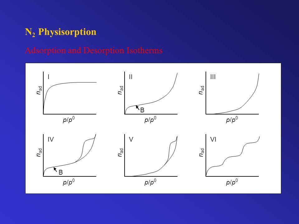 Adsorption and Desorption Isotherms III n ad p / p 0 VI n ad p / p 0 V n p / p 0 I n p / p 0 p / p II n ad 0 B IV n ad p / p 0 B N 2 Physisorption