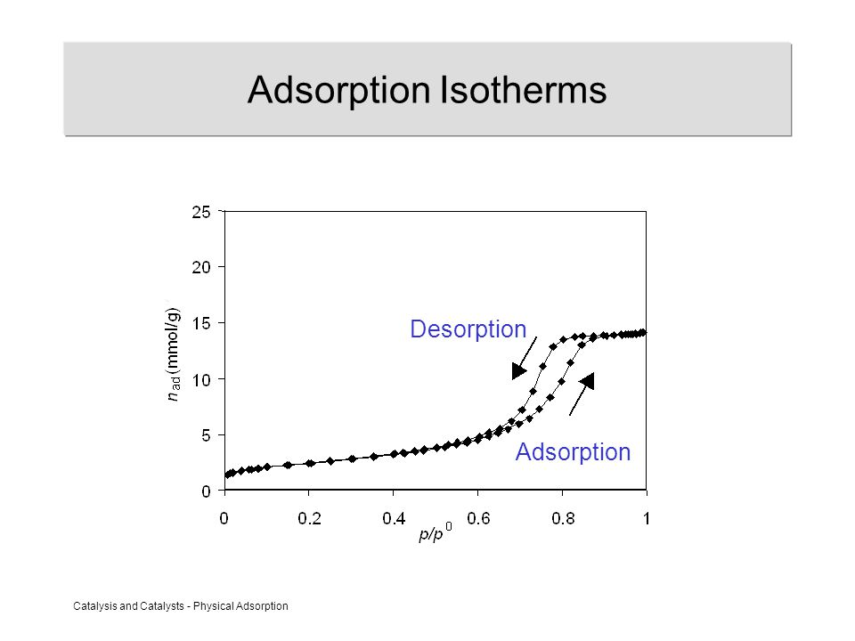 Catalysis and Catalysts - Physical Adsorption Adsorption Isotherms Adsorption Desorption