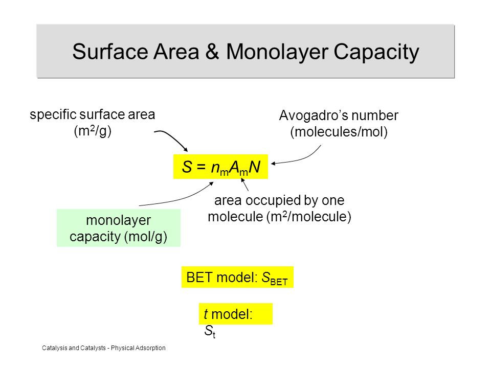 Catalysis and Catalysts - Physical Adsorption Surface Area & Monolayer Capacity S = n m A m N monolayer capacity (mol/g) specific surface area (m 2 /g