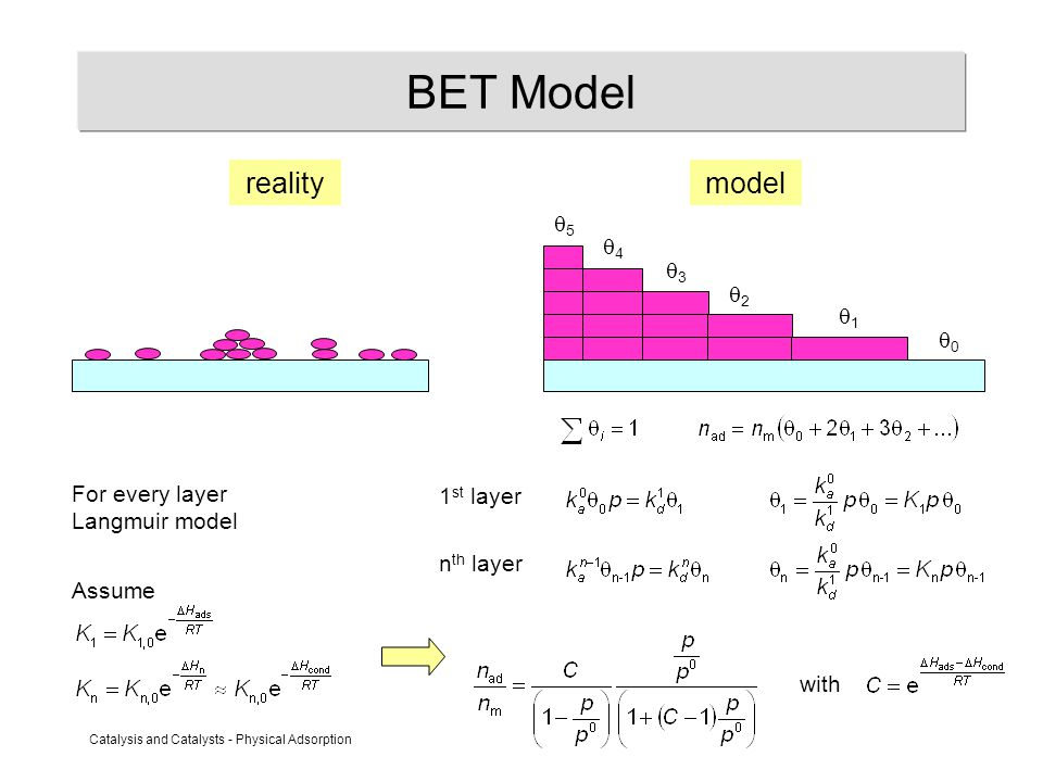 Catalysis and Catalysts - Physical Adsorption BET Model reality model 55 44 33 22 11 00 1 st layer n th layer For every layer Langmuir model Assume with